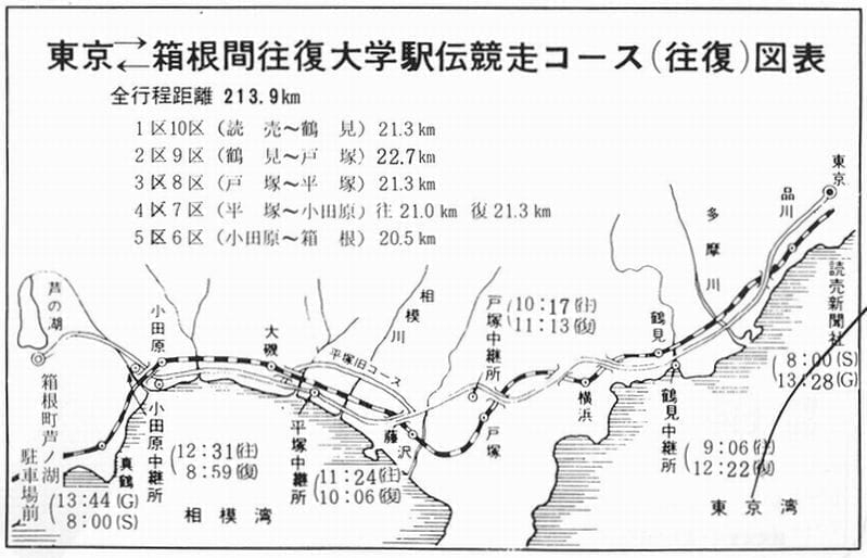 箱根駅伝公式プログラム